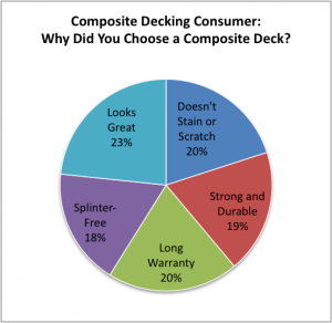 Composite Decking In-Depth Article Graph