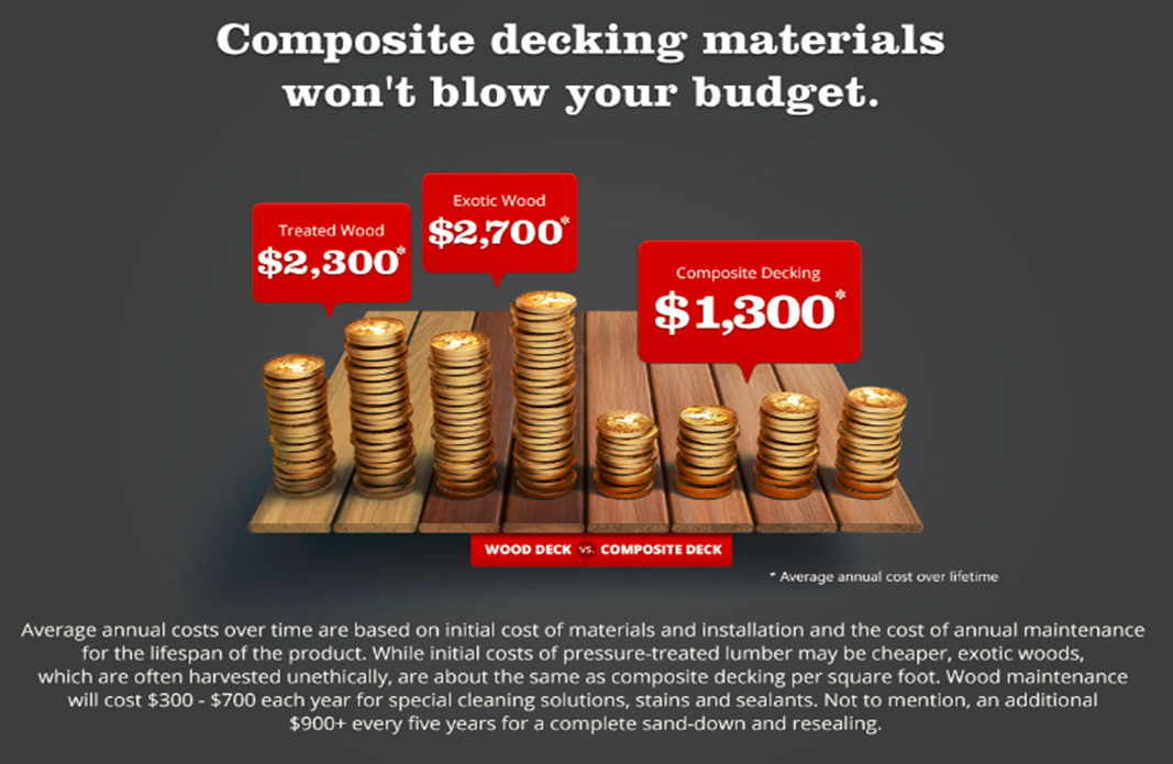 wood deck cost. Cost Of Composites Wood Deck R