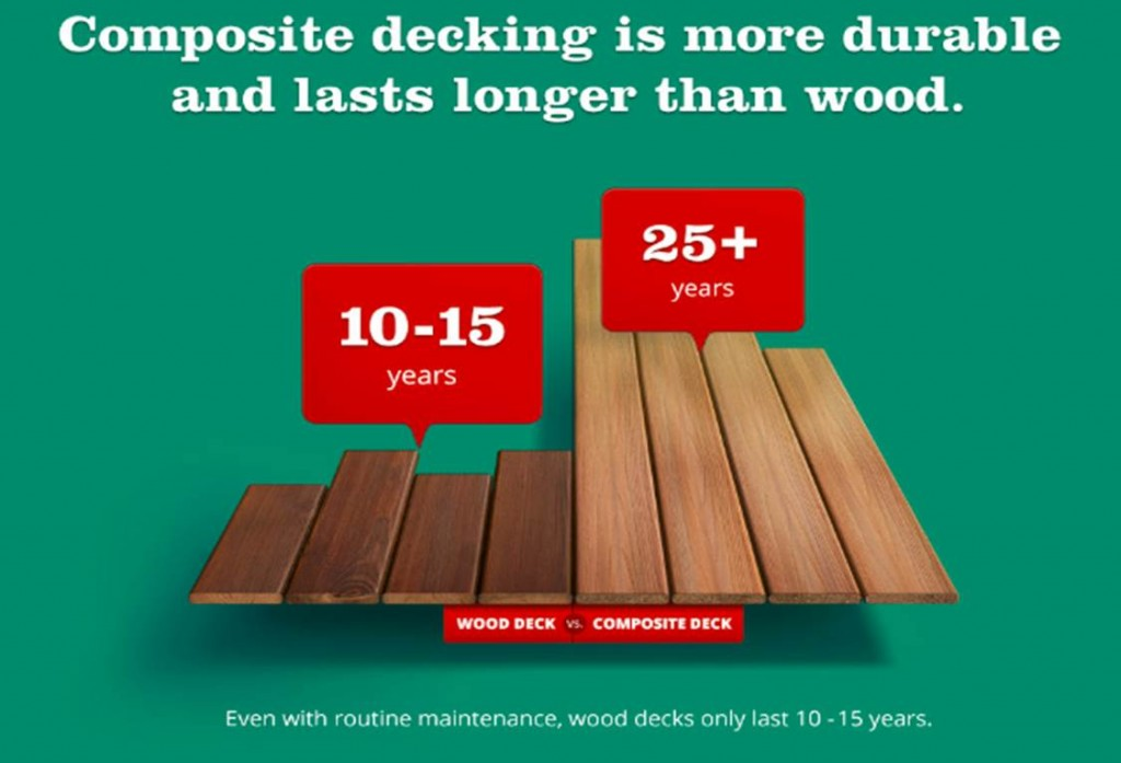 When You Are In The Market For A New Deck May Be Wondering About Durability Of Wood Decking Versus Composite