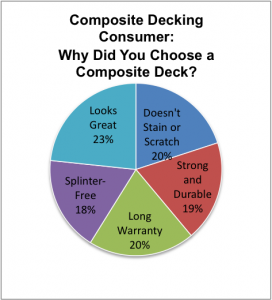 Who chooses composite decking?