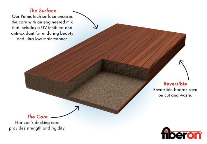 Capped Composite Decking What It Is And Why You Need It