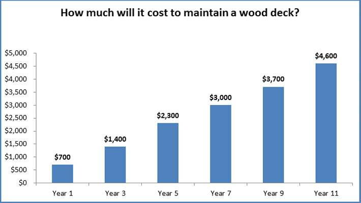 wood-deck-maintenance-cost