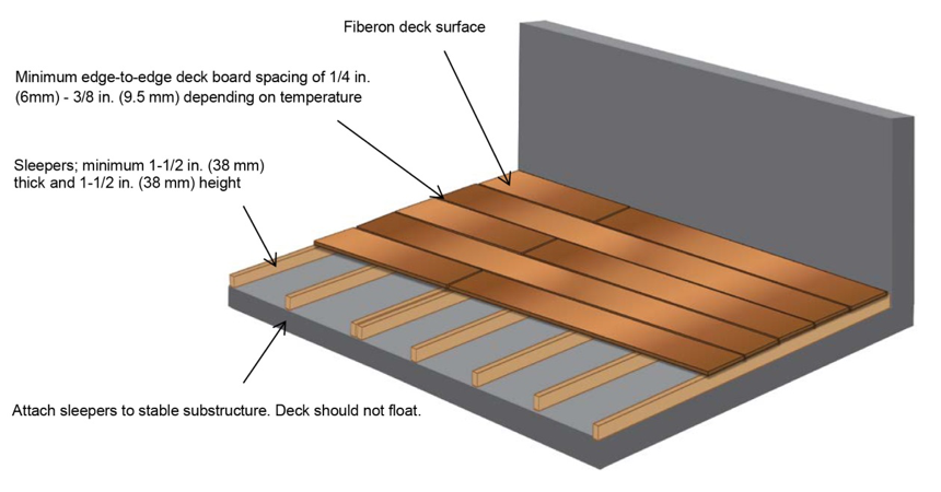 How To Install Fiberon Decking Over A Concrete Patio